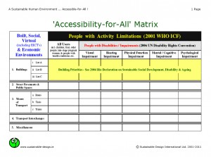 Colour image showing Sustainable Design International's 'Accessibility-for-All' Matrix. The Goal is a Sustainable Human Environment which is Accessible-for-All. Click to enlarge.