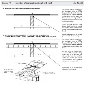 Black and white graphic image showing part of Diagram 13: 'Junction of Compartment Wall with Roof' ... in Irish Building Regulations Technical Guidance Document B: 'Fire Safety'. These details are technically incompetent. Click to enlarge.