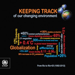 Colour image showing the Tile Page of 'Keeping Track of Our Changing Environment: From Rio to Rio+20 (1992-2012)' ... published in 2011 by the Division of Early Warning and Assessment (DEWA), United Nations Environment Programme (UNEP), Nairobi. Click to enlarge.