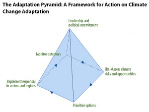 Colour image showing the World Bank's Climate Change Adaptation Pyramid - a Framework for Action on Adaptation - which assists stakeholders in integrating climate risks and opportunities into development activities. Click to enlarge.