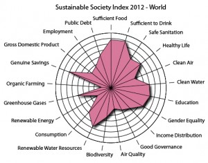 2012 Sustainable Society Index - World View at a Glance