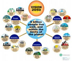 WBCSD's Vision 2050 Poster (2010)